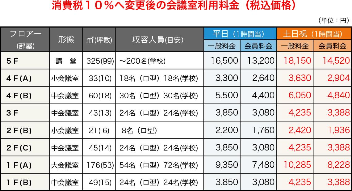 消費税10%へ変更後の会議室利用料金(税込価格)